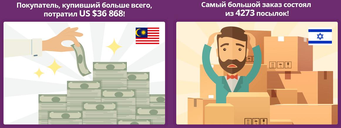 ТОП-покупатели распродажи 11.11